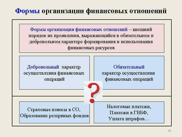 Формы организации финансовых отношений – внешний порядок их проявления, выражающийся в обязательном и добровольном