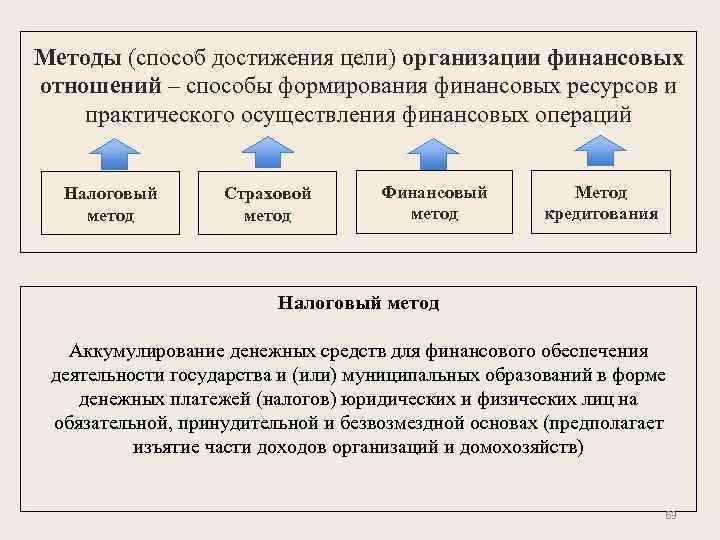 Методы (способ достижения цели) организации финансовых отношений – способы формирования финансовых ресурсов и практического