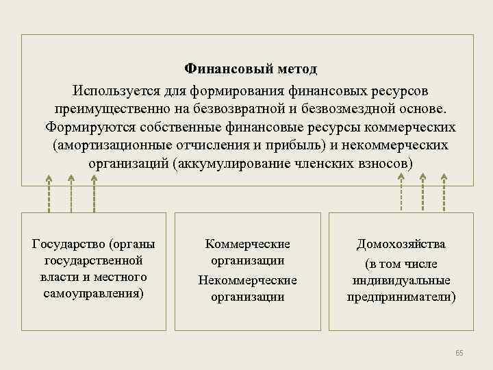Финансовый метод Используется для формирования финансовых ресурсов преимущественно на безвозвратной и безвозмездной основе. Формируются