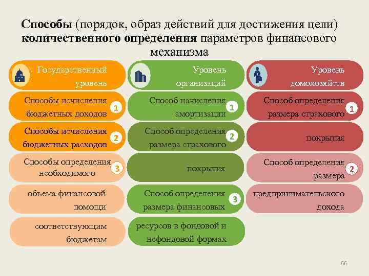 Способы (порядок, образ действий для достижения цели) количественного определения параметров финансового механизма Государственный уровень