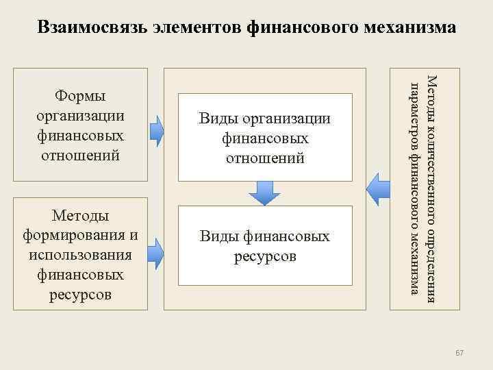 Взаимосвязь элементов финансового механизма Методы формирования и использования финансовых ресурсов Виды организации финансовых отношений