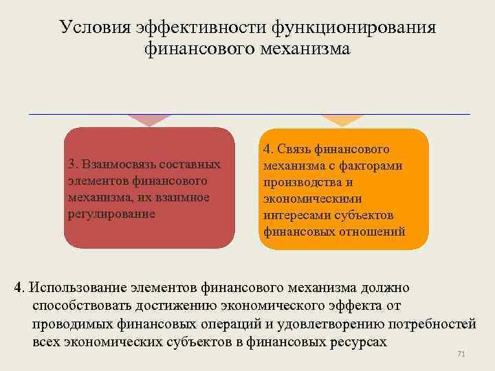 Условия эффективности функционирования финансового механизма 3. Взаимосвязь составных элементов финансового механизма, их взаимное регулирование
