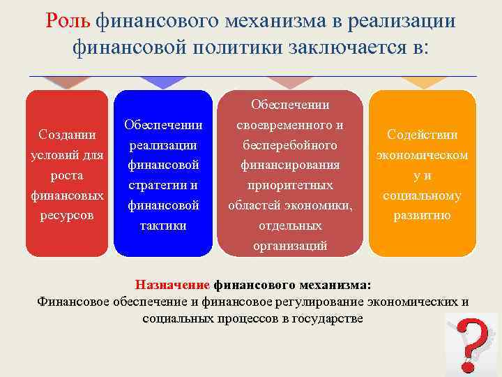 Роль финансового механизма в реализации финансовой политики заключается в: Создании условий для роста финансовых