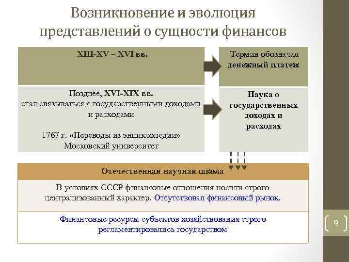Возникновение и эволюция представлений о сущности финансов XIII-XV – XVI вв. Термин обозначал денежный