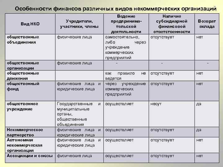 Особенности финансов различных видов некоммерческих организаций Вид НКО Учредители, участники, члены Ведение Наличие предпринима