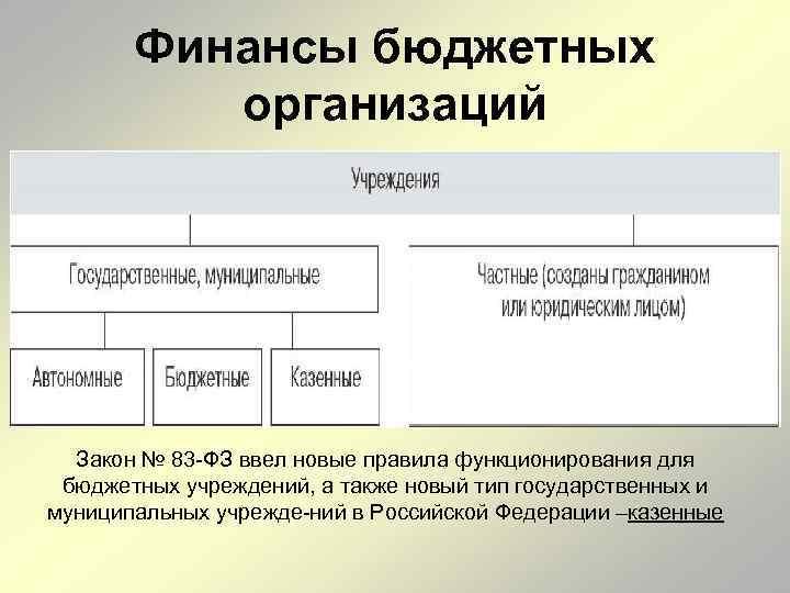 Финансы бюджетных организаций Закон № 83 ФЗ ввел новые правила функционирования для бюджетных учреждений,