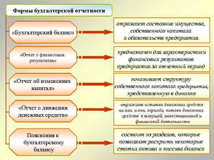 Формы бухгалтерской отчетности «Бухгалтерский баланс» отражает состояние имущества, собственного капитала и обязательств предприятия «Отчет