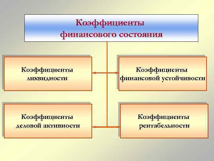 Коэффициенты финансового состояния Коэффициенты ликвидности Коэффициенты финансовой устойчивости Коэффициенты деловой активности Коэффициенты рентабельности