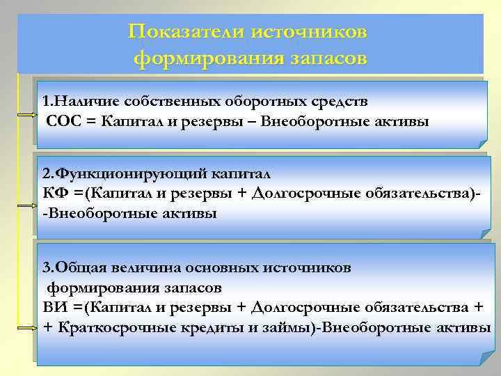 Показатели источников формирования запасов 1. Наличие собственных оборотных средств СОС = Капитал и резервы