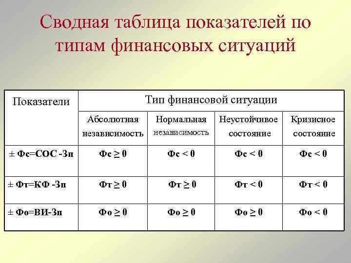 Сводная таблица показателей по типам финансовых ситуаций Тип финансовой ситуации Показатели Абсолютная независимость ±