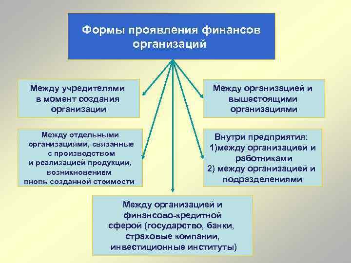 Формы проявления финансов организаций Между учредителями в момент создания организации Между организацией и вышестоящими