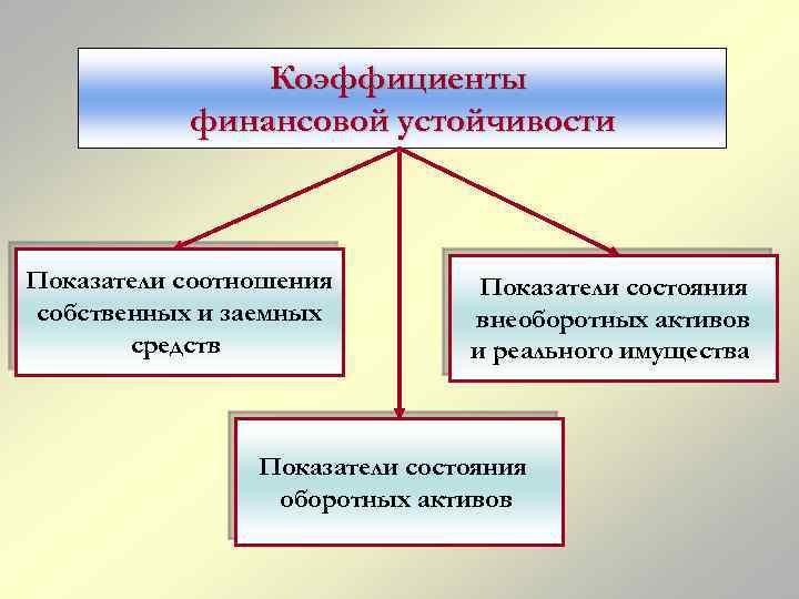 Коэффициенты финансовой устойчивости Показатели соотношения собственных и заемных средств Показатели состояния внеоборотных активов и