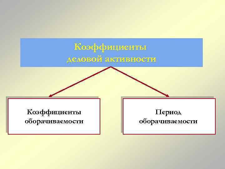 Коэффициенты деловой активности Коэффициенты оборачиваемости Период оборачиваемости