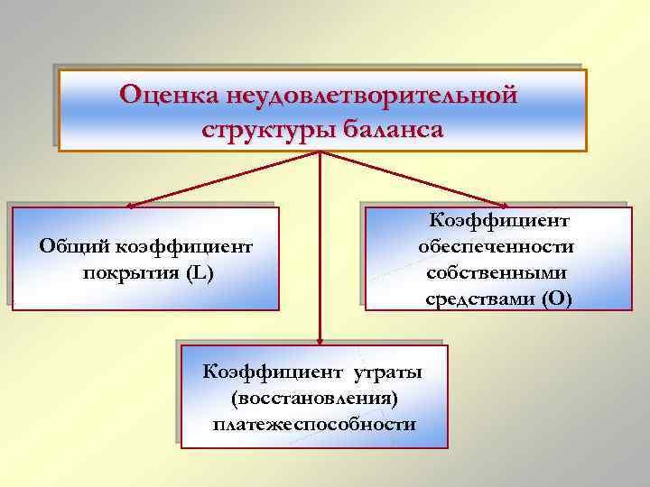 Оценка неудовлетворительной структуры баланса Общий коэффициент покрытия (L) Коэффициент обеспеченности собственными средствами (О) Коэффициент