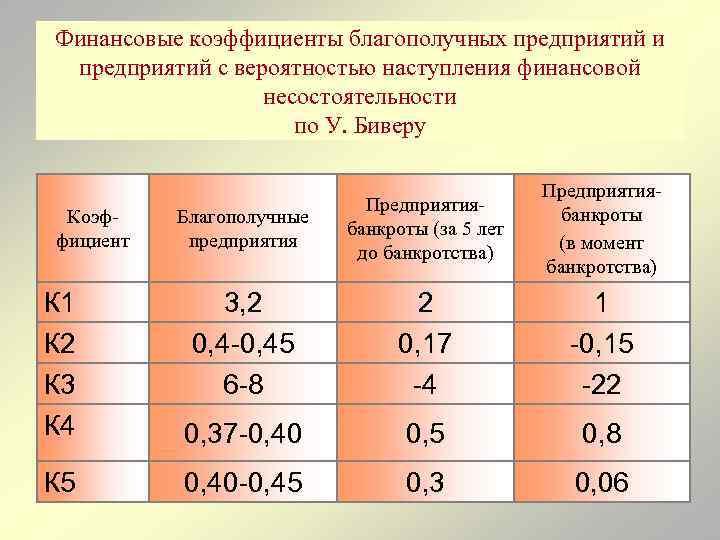 Финансовые коэффициенты благополучных предприятий и предприятий с вероятностью наступления финансовой несостоятельности по У. Биверу