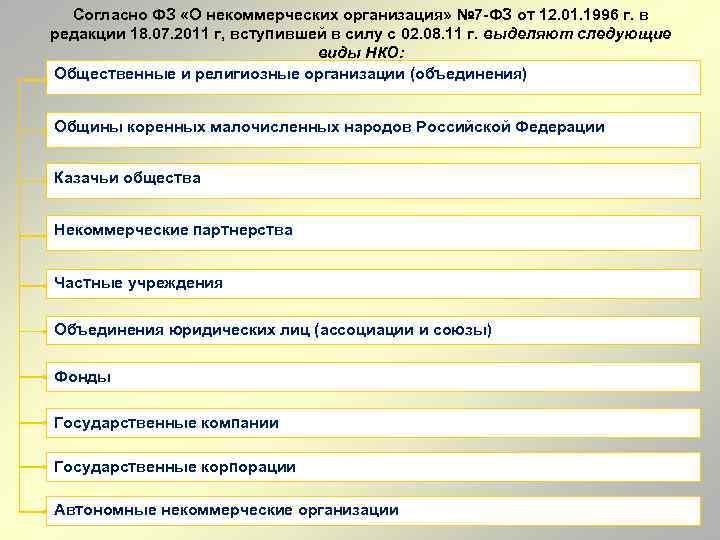 Согласно ФЗ «О некоммерческих организация» № 7 ФЗ от 12. 01. 1996 г. в