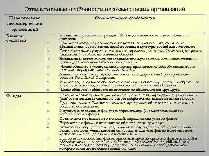 Отличительные особенности некоммерческих организаций Наименование некоммерческих организаций Казачьи общества Отличительные особенности 1. 2. 3.