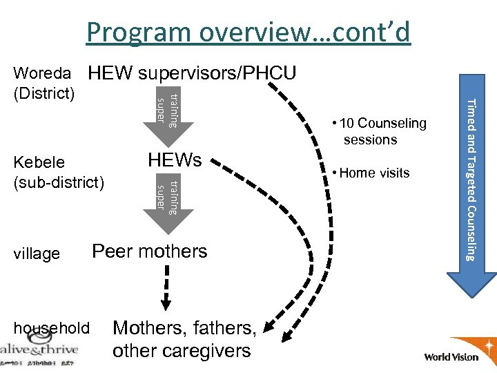 Program overview…cont'd village household HEWs training super Kebele (sub-district) Peer mothers Mothers, fathers, other