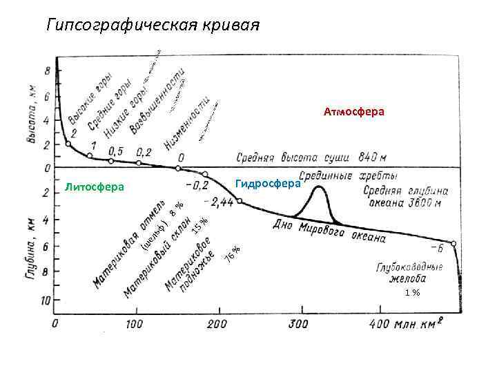 Гипсографическая кривая Атмосфера Гидросфера % % 15 76 (ш ел ьф ) 8