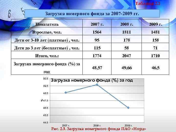 Таблица 2. 1 Загрузка номерного фонда за 2007 -2009 гг. Показатель 2007 г. 2008