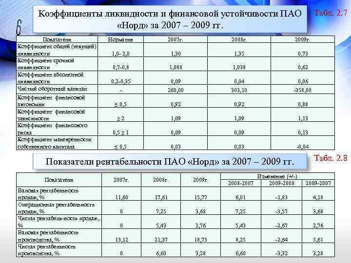 Табл. 2. 7 Коэффициенты ликвидности и финансовой устойчивости ПАО «Норд» за 2007 – 2009