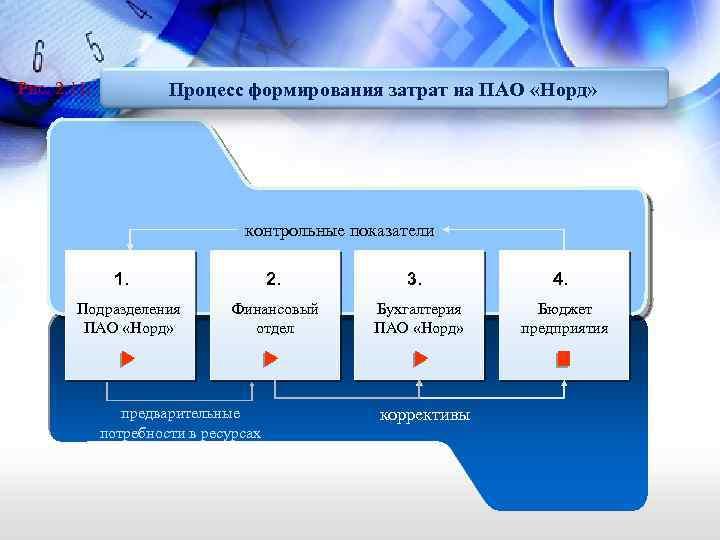 Процесс формирования затрат на ПАО «Норд» Рис. 2. 11. контрольные показатели 1. Подразделения ПАО