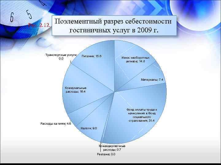 Рис. 2. 12. Поэлементный разрез себестоимости гостиничных услуг в 2009 г. Транспортные услуги; 0.
