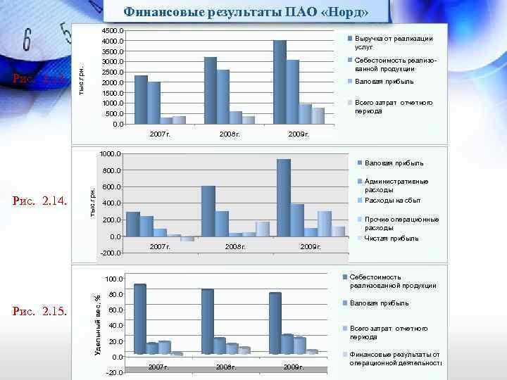 Финансовые результаты ПАО «Норд» 4500. 0 4000. 0 3500. 0 3000. 0 2500. 0
