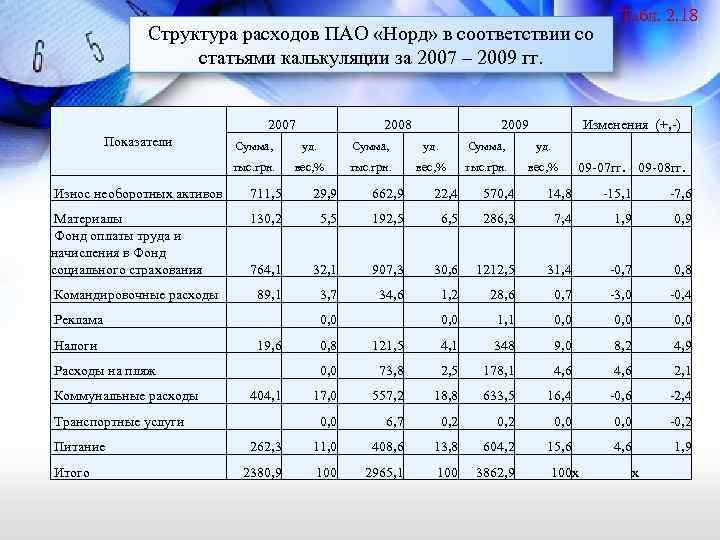 Структура расходов ПАО «Норд» в соответствии со статьями калькуляции за 2007 – 2009 гг.