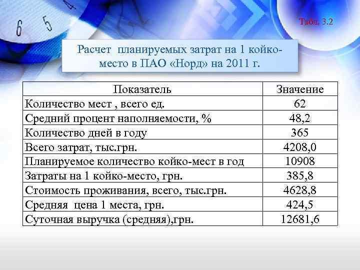 Табл. 3. 2 Расчет планируемых затрат на 1 койкоместо в ПАО «Норд» на 2011