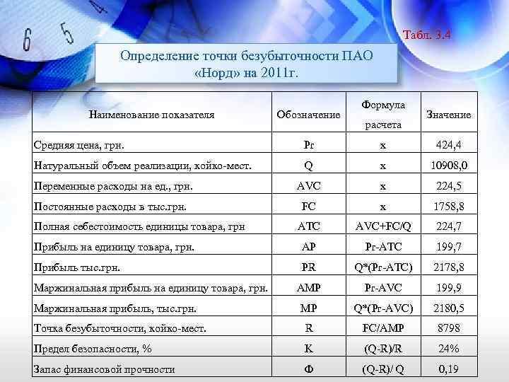 Табл. 3. 4 Определение точки безубыточности ПАО «Норд» на 2011 г. Наименование показателя Обозначение