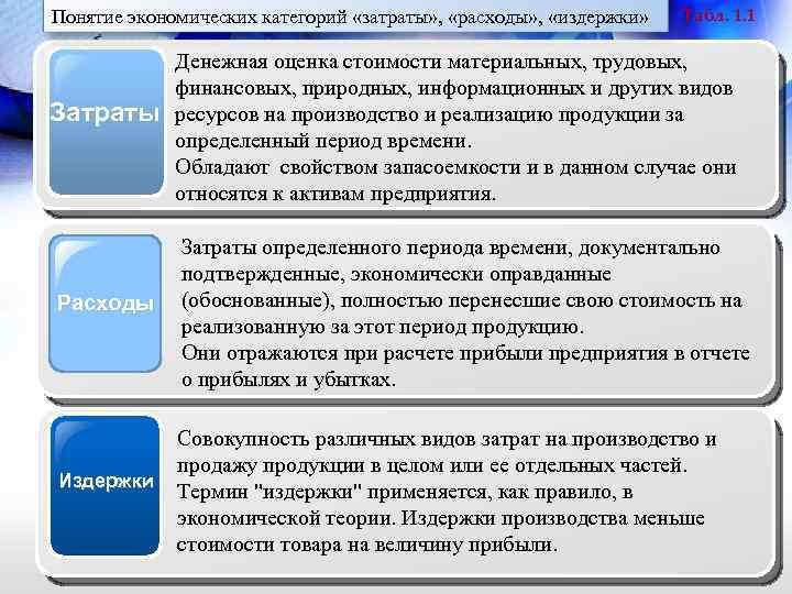 Понятие экономических категорий «затраты» , «расходы» , «издержки» Затраты Расходы Издержки Табл. 1. 1