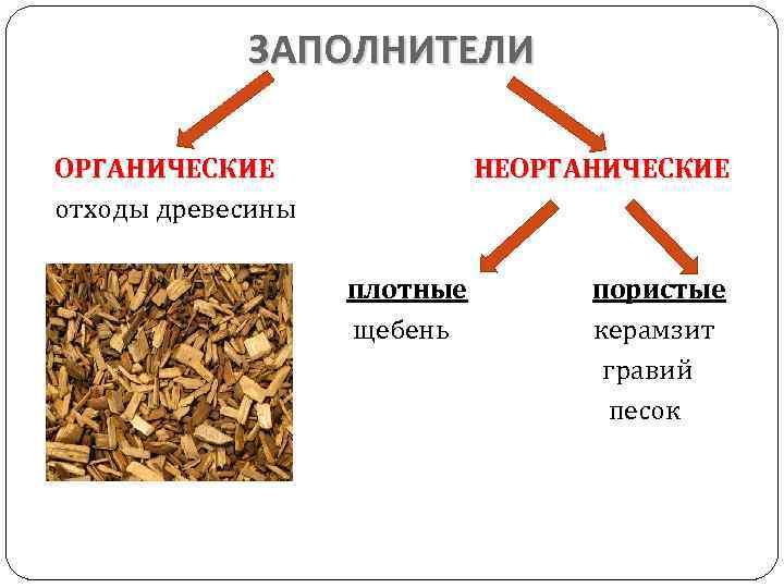 ЗАПОЛНИТЕЛИ ОРГАНИЧЕСКИЕ отходы древесины НЕОРГАНИЧЕСКИЕ плотные пористые щебень керамзит гравий песок
