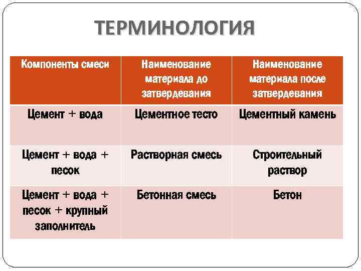 ТЕРМИНОЛОГИЯ Компоненты смеси Наименование материала до затвердевания Наименование материала после затвердевания Цемент + вода