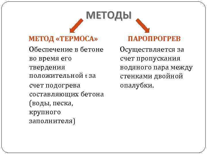 МЕТОДЫ МЕТОД «ТЕРМОСА» Обеспечение в бетоне во время его твердения положительной t за счет