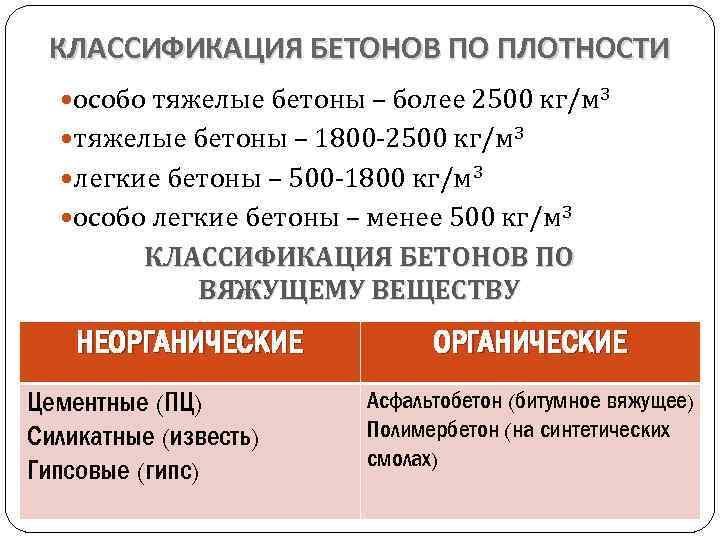 КЛАССИФИКАЦИЯ БЕТОНОВ ПО ПЛОТНОСТИ особо тяжелые бетоны – более 2500 кг/м 3 тяжелые бетоны