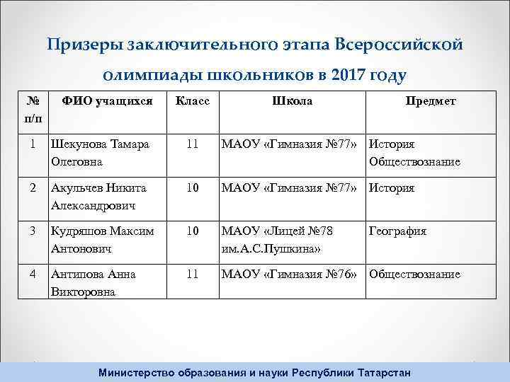 Призеры заключительного этапа Всероссийской олимпиады школьников в 2017 году № п/п ФИО учащихся Класс
