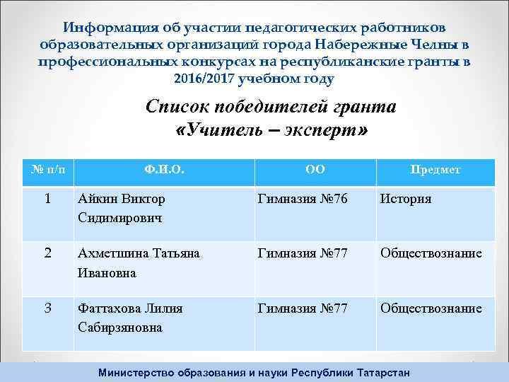 Информация об участии педагогических работников образовательных организаций города Набережные Челны в профессиональных конкурсах на