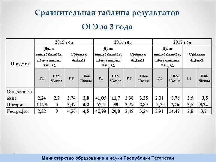 Сравнительная таблица результатов ОГЭ за 3 года 2015 год Предмет Доля выпускников, получивших