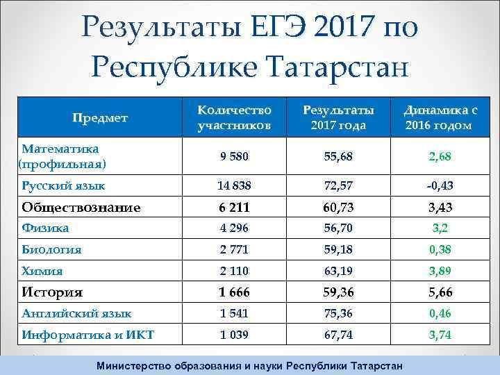 Результаты ЕГЭ 2017 по Республике Татарстан Количество участников Результаты 2017 года Динамика с 2016