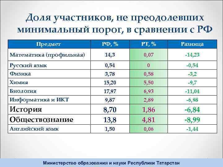 Доля участников, не преодолевших минимальный порог, в сравнении с РФ Предмет РФ, % РТ,