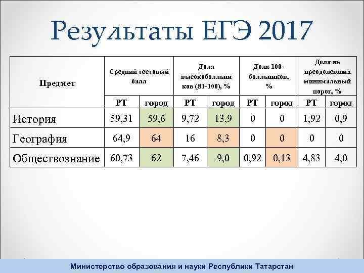 Результаты ЕГЭ 2017 Предмет Средний тестовый балл Доля высокобалльни ков (81 -100), % Доля