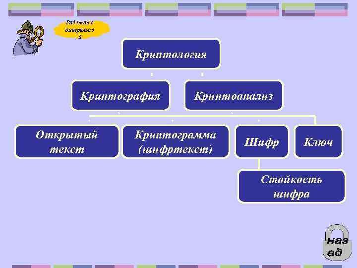 Работай с диаграммо й Криптология Криптография Открытый текст Криптоанализ Криптограмма (шифртекст) Шифр Ключ Стойкость