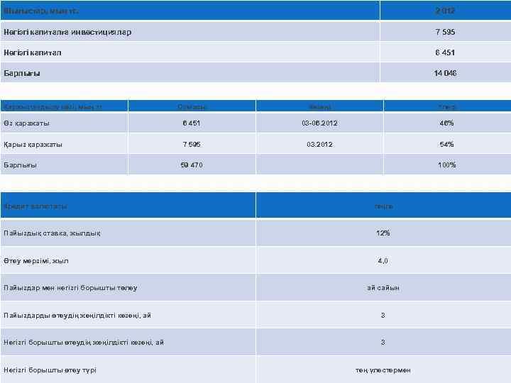 Шығыстар, мың тг. 2 012 Негізгі капиталға инвестициялар 7 595 Негізгі капитал 6 451