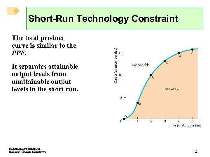Short-Run Technology Constraint The total product curve is similar to the PPF. It separates