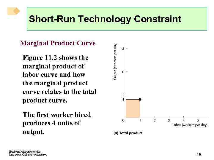Short-Run Technology Constraint Marginal Product Curve Figure 11. 2 shows the marginal product of