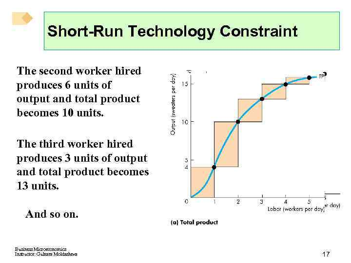 Short-Run Technology Constraint The second worker hired produces 6 units of output and total