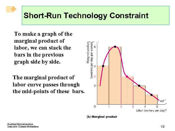 Short-Run Technology Constraint To make a graph of the marginal product of labor, we