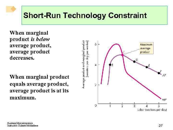 Short-Run Technology Constraint When marginal product is below average product, average product decreases. When