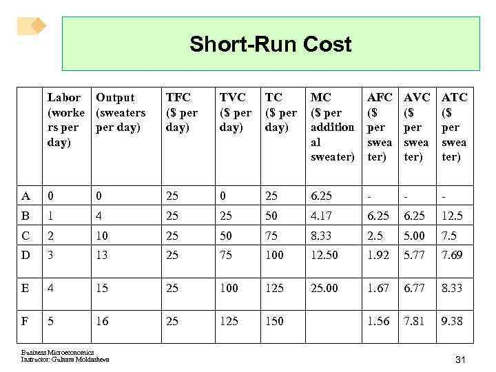 Short-Run Cost Labor Output (worke (sweaters rs per day) TFC ($ per day) TVC